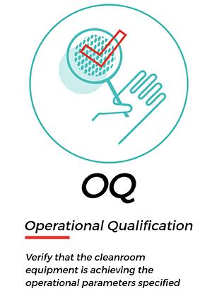 OQ – Operational Qualification